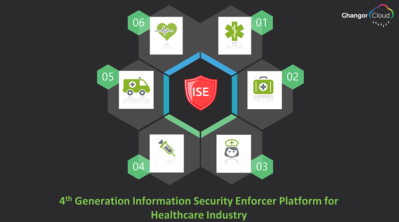 Ghangor Cloud-4th Generation Information Security Enforcer Platform for Healthcare Industry