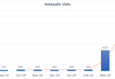 Lessons learned from COVID-19 and the future of telehealth