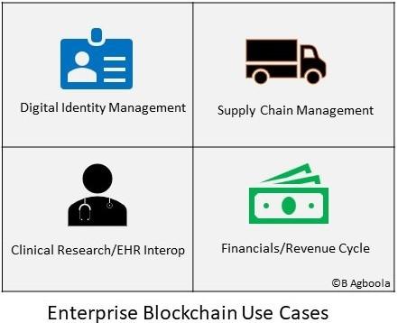 Enterprise Blockchain Use Cases