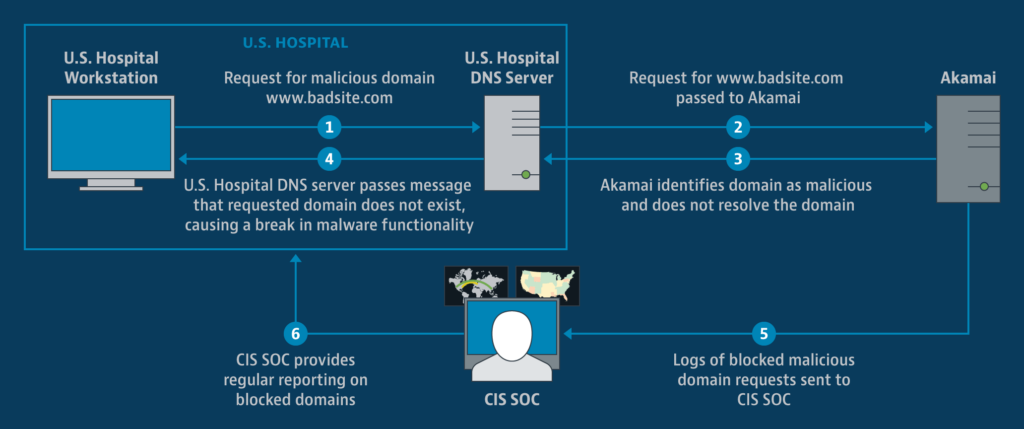 CIS Introduces Free Ransomware Protection Service for U.S. Hospitals