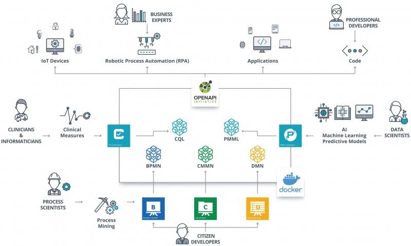 Digital Automation Suite (DAS) Trisotech